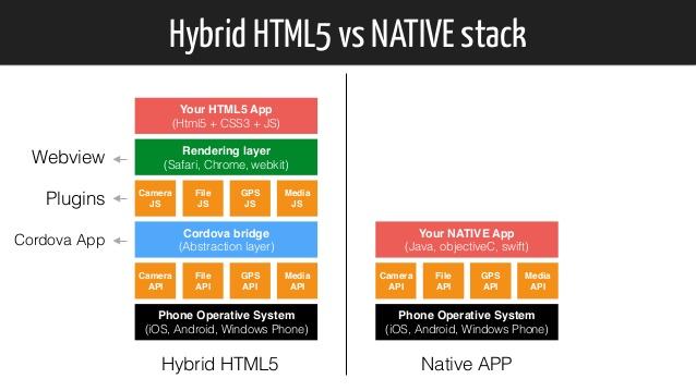 hybrid-html5-apps-27-638