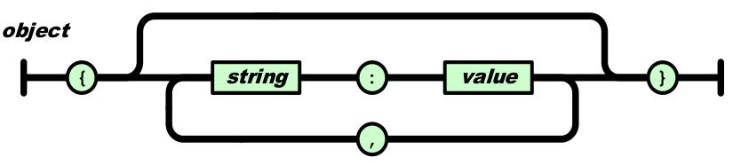 Figura 01: Objeto