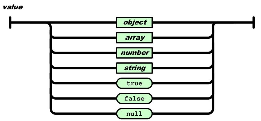 Figura 03: Valor