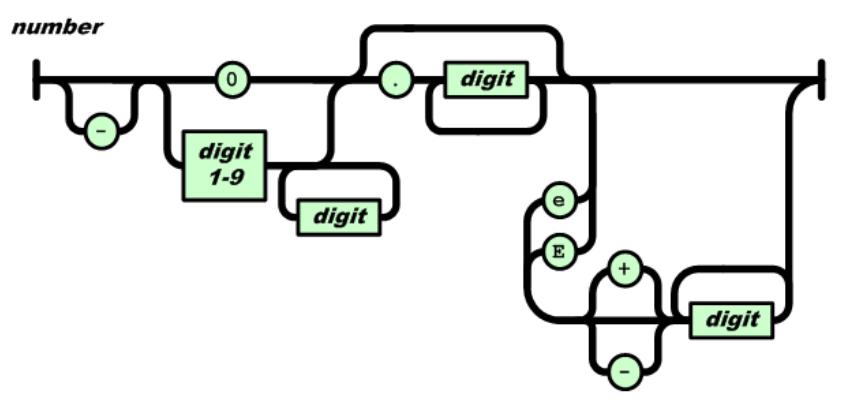 Figura 05: Número