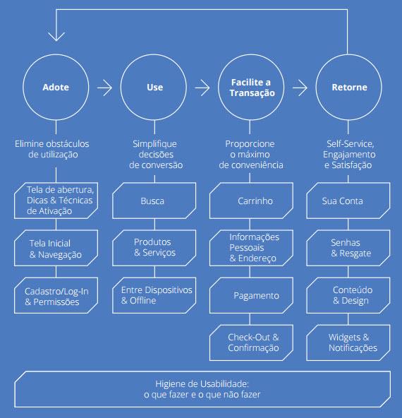 Os Princípios de UX para Aplicativos em Dispositivos Móveis