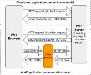 how_ajax_works